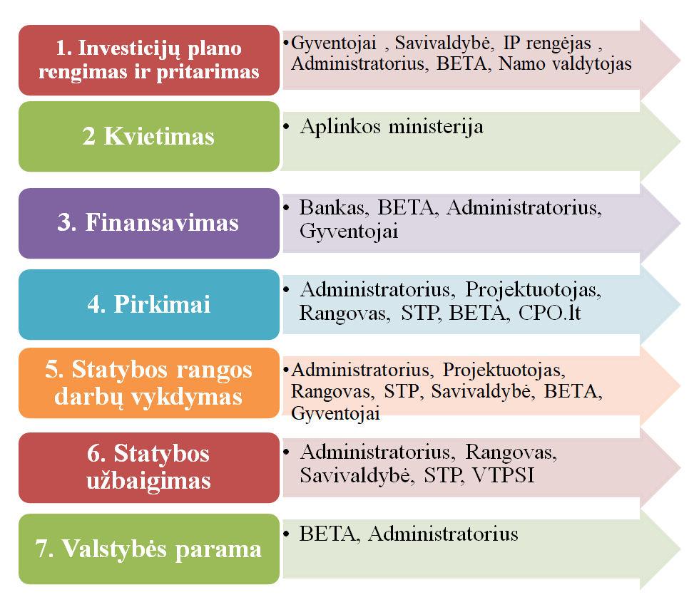 Atnaujinimo (modernizavimo) programos igyvendinimo žingsniai ir dalyviai